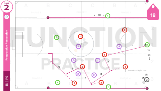 Progressive Possession | Function (18-P9)