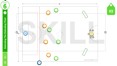 Defend The Defending Third | Skill (03-A1)