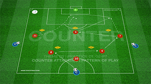 Counter Attacking | Pattern (02-P7)