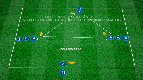 Direct Counter From Deep | Technical / Warm Up (08-P4)