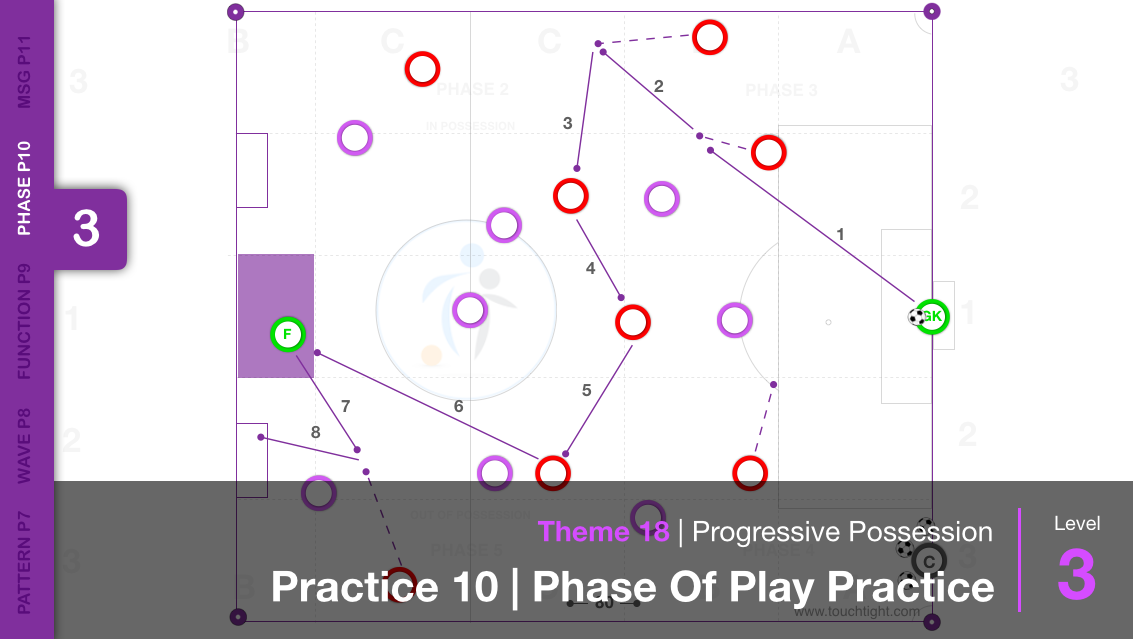Progressive Possession | Phase (18-P10)