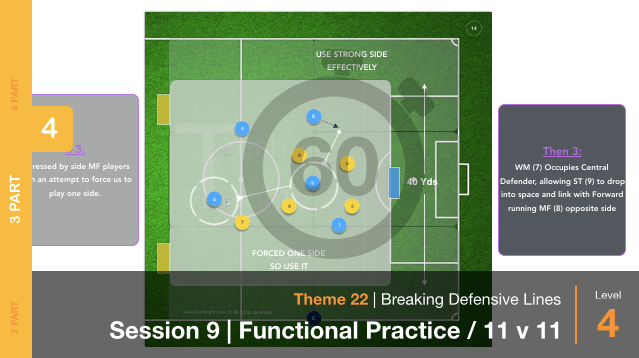 Breaking Defensive Lines | Function / 11 v 11 (22-S9)