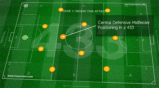 Playing CDM In A 433   Tactical Analysis