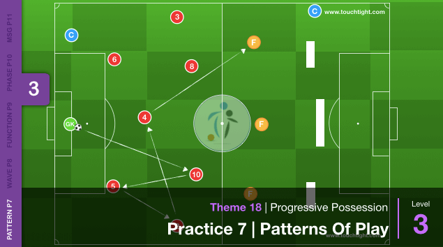 Progressive Possession | Pattern (18-P7)