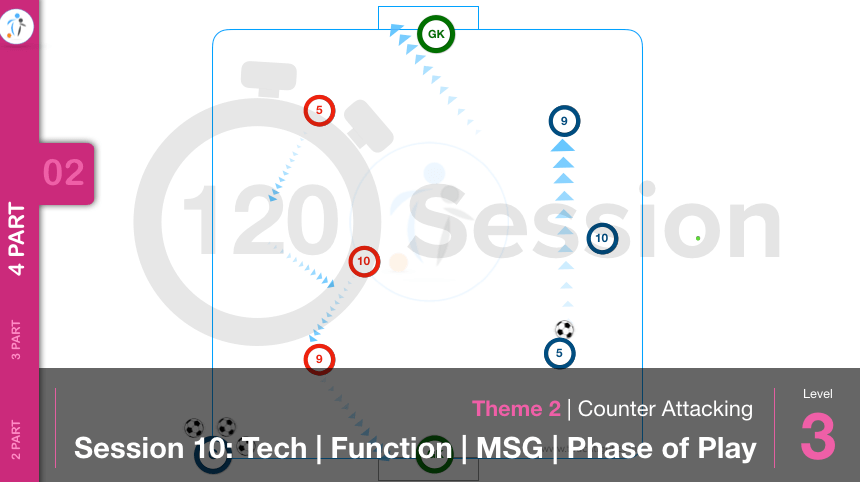 Counter Attacking | Tech / Function / MSG / Phase (02-S10)