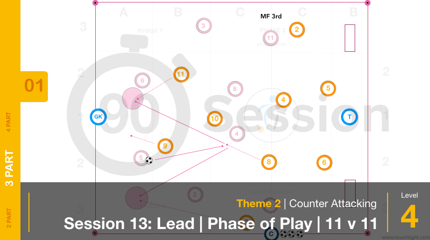 Counter Attacking | Lead / Phase / 11 v 11 (02-S13)