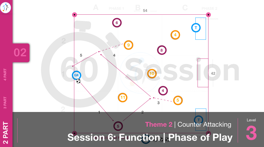 Counter Attacking | Function / Phase (02-S6)