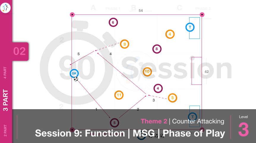 Counter Attacking | Function / MSG / Phase (02-S9)