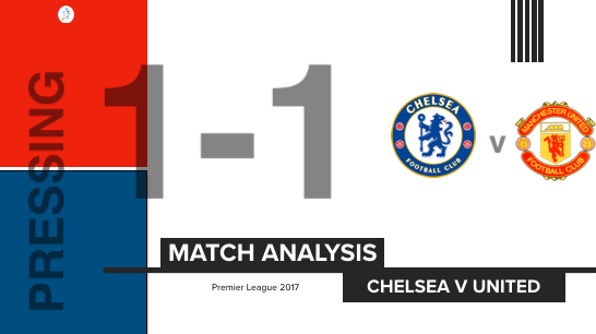 Match Analysis | High Press In Attacking Third | Chelsea v United (25-MA2)