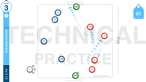 Attacking Centrally | Tech (01-P4)