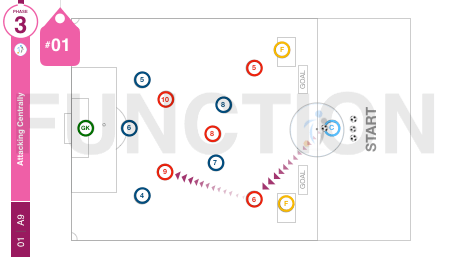 Attacking Centrally | Function (01-A9)