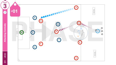 Attacking Centrally | Phase (01-A10)