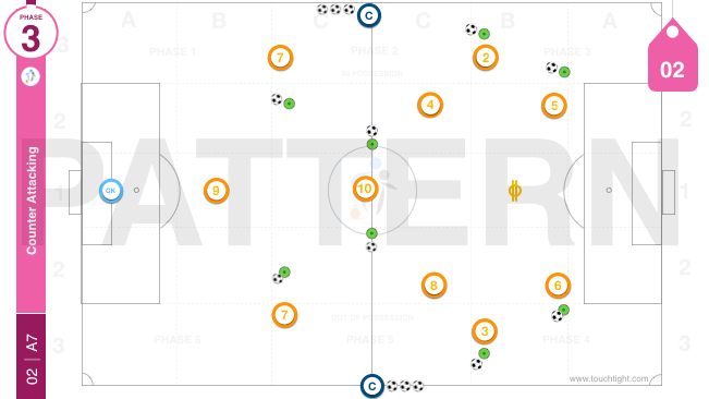 Counter Attacking | Pattern (02-A7)