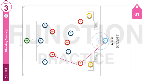 Attacking Centrally | Function (01-P9)