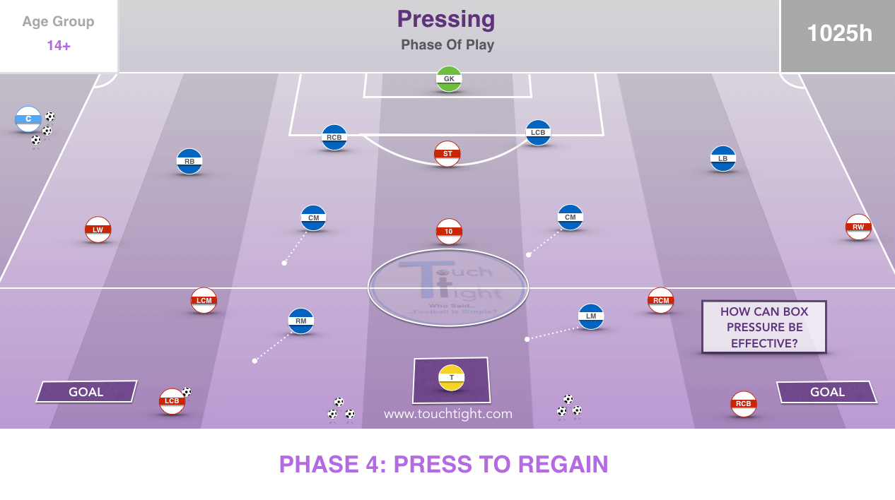High Press In Attacking Third | Phase (25-P10)