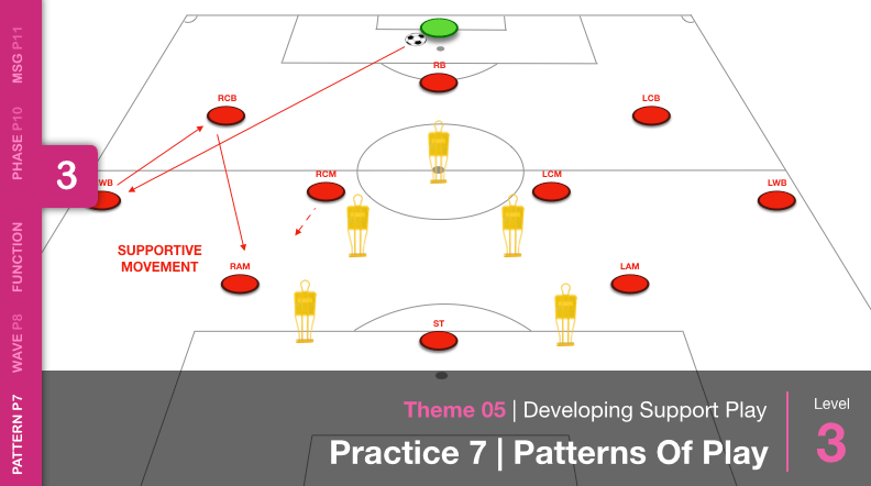 Developing Support Play | Pattern (05-P7)